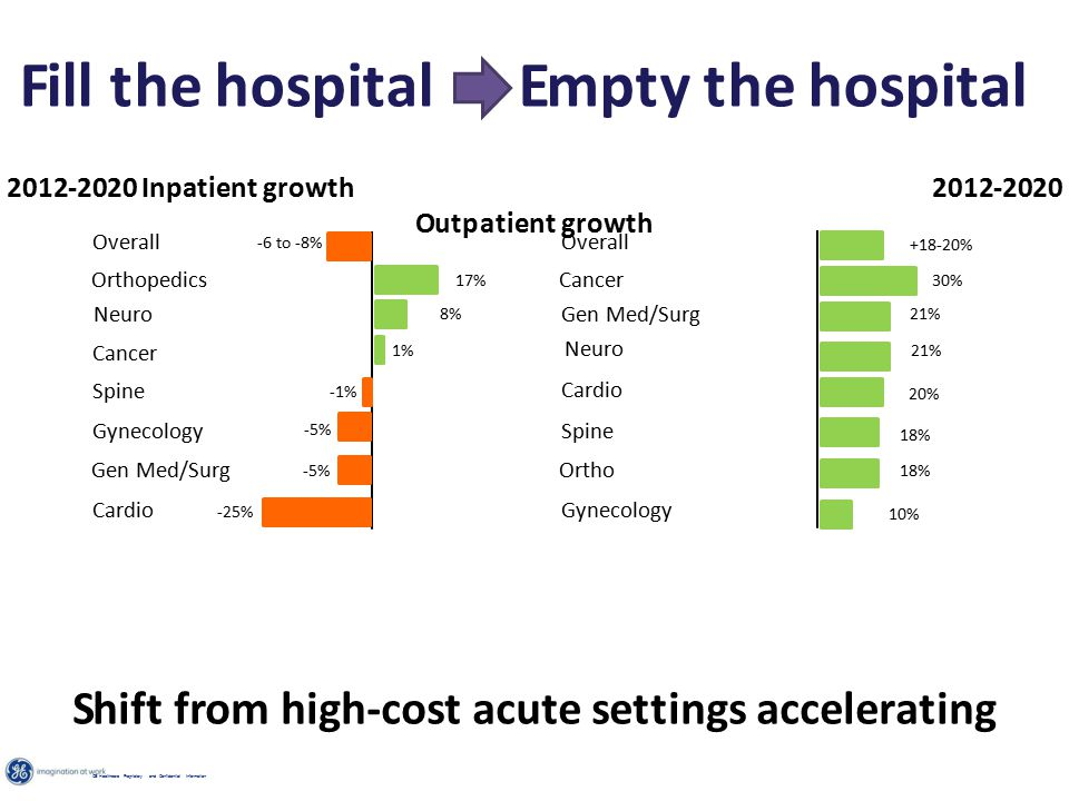Fill the hospital Empty the hospital 2012-2020 Inpatient growth 2012-2020 Outpatient growth Shift from high-cost acute settings accelerating Overall Orthopedics Neuro Cancer Gynecology Spine Gen Med/Surg Cardio Overall Cancer Gen Med/Surg Neuro Spine Cardio Ortho Gynecology +18-20% 30% 21% 20% 18% 10% 17% 8% 1% -6 to -8% -1% -5% -25% GE Healthcare Proprietary and Confidential Information