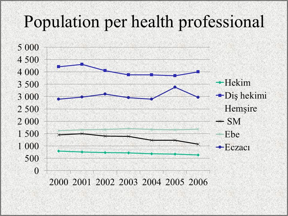 Population per health professional