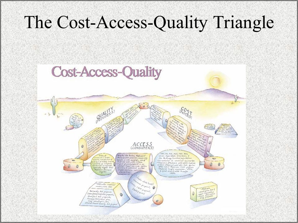 The Cost-Access-Quality Triangle