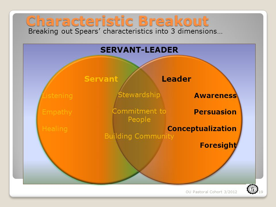 OU Pastoral Cohort 3/201219 Characteristic Breakout ServantLeader Awareness Persuasion Conceptualization Foresight Listening Empathy Healing Stewardsh