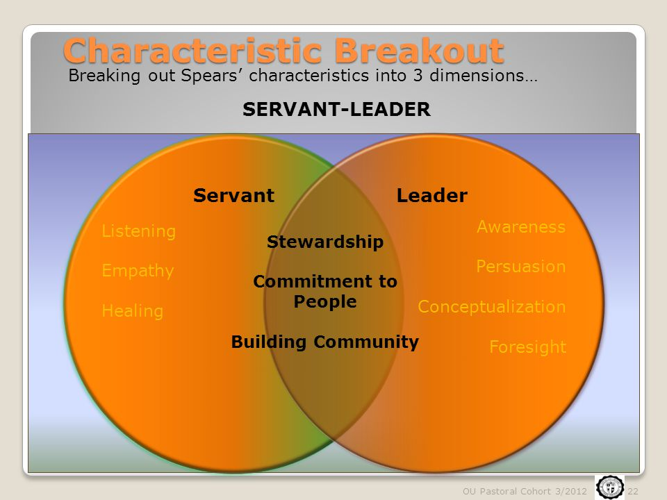 Characteristic Breakout ServantLeader Awareness Persuasion Conceptualization Foresight Listening Empathy Healing Stewardship Commitment to People Buil