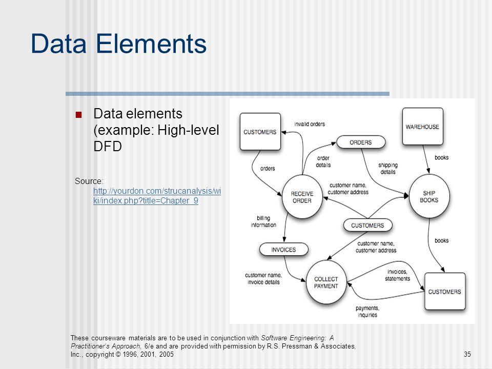 Data Elements Data elements (example: High-level DFD Source: http://yourdon.com/strucanalysis/wi ki/index.php?title=Chapter_9 http://yourdon.com/struc