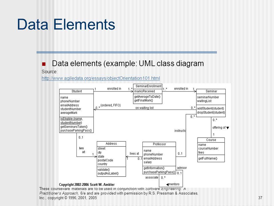 Data Elements Data elements (example: UML class diagram Source: http://www.agiledata.org/essays/objectOrientation101.html These courseware materials a