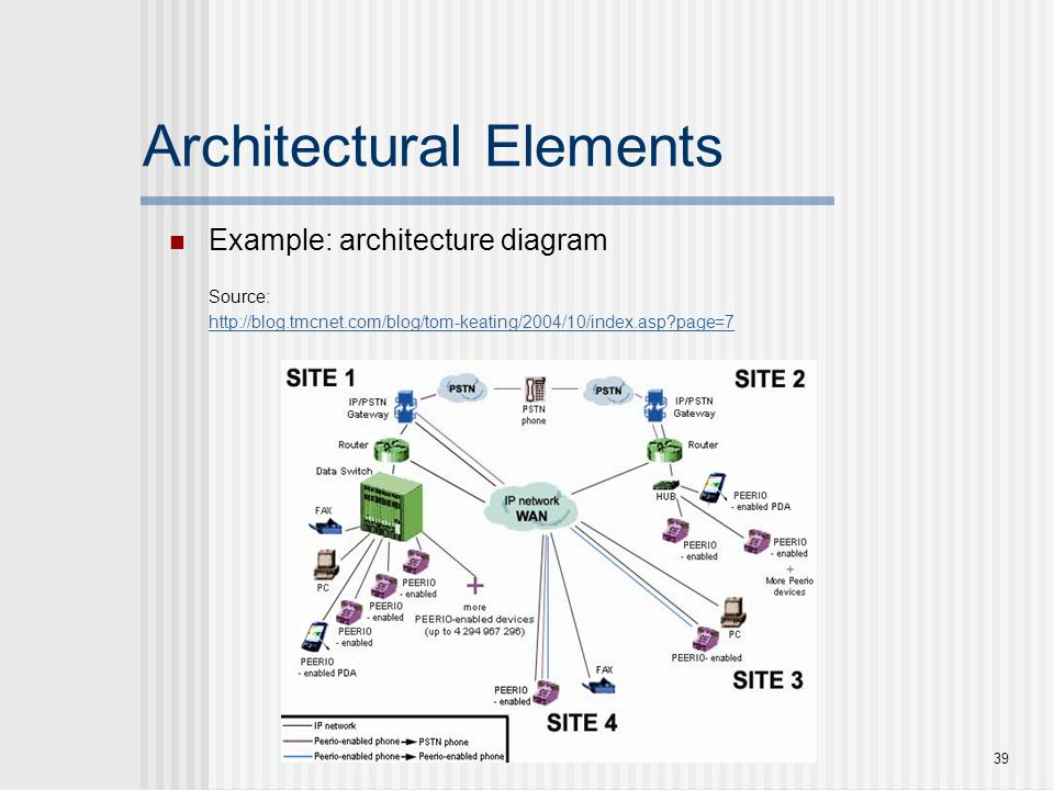 Architectural Elements Example: architecture diagram Source: http://blog.tmcnet.com/blog/tom-keating/2004/10/index.asp?page=7 39