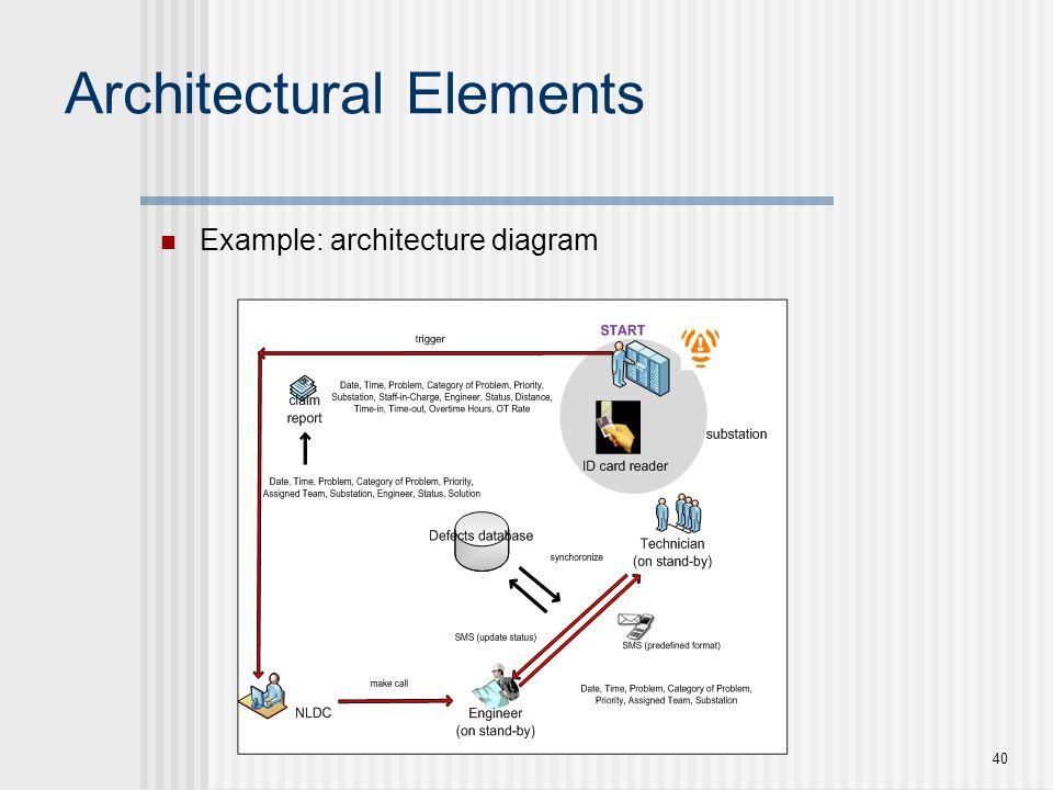 Architectural Elements Example: architecture diagram 40