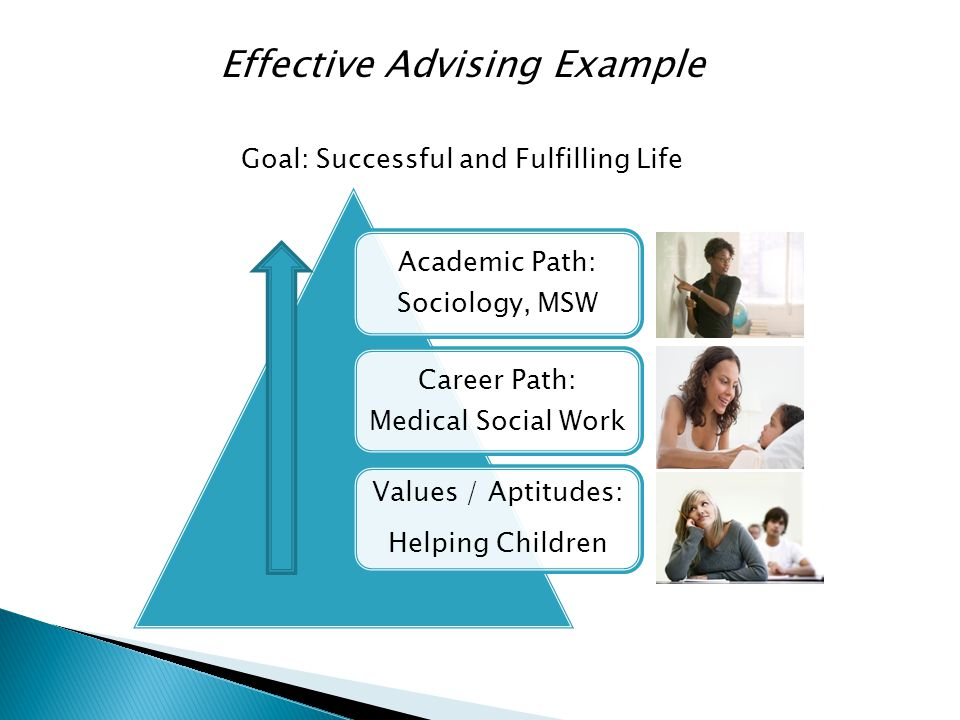 Effective Advising Example Goal: Successful and Fulfilling Life Academic Path: Sociology, MSW Career Path: Medical Social Work Values / Aptitudes: Helping Children