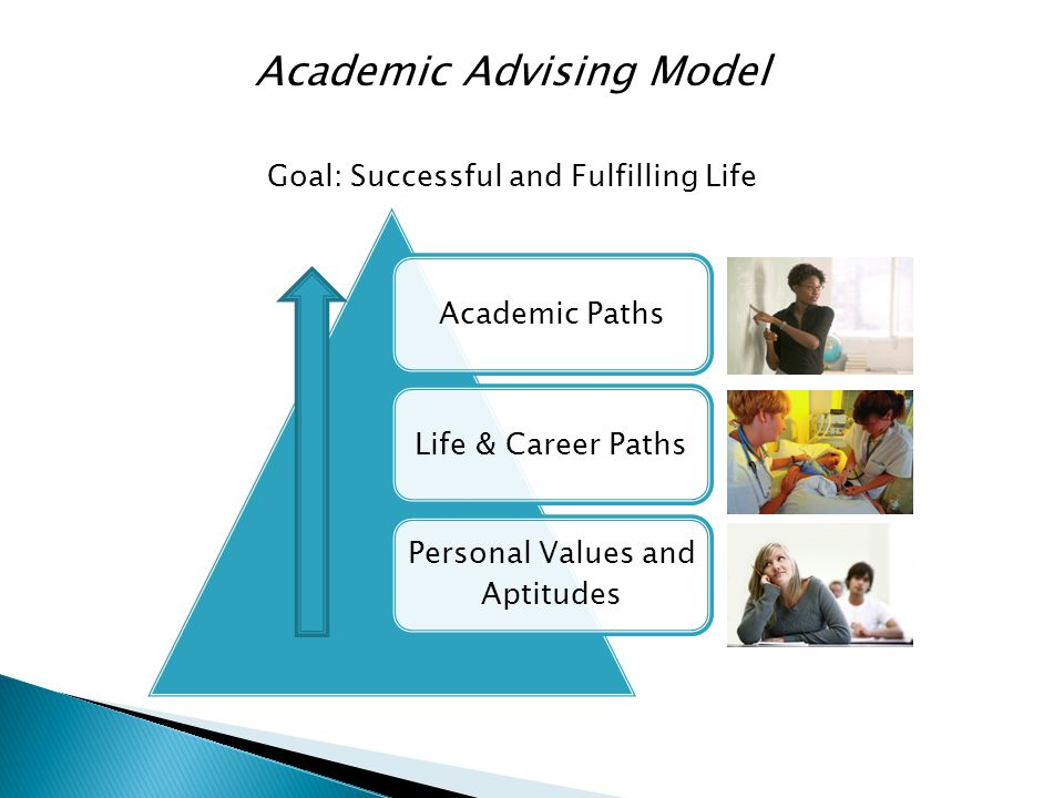 Academic Advising Model Goal: Successful and Fulfilling Life Academic PathsLife & Career Paths Personal Values and Aptitudes