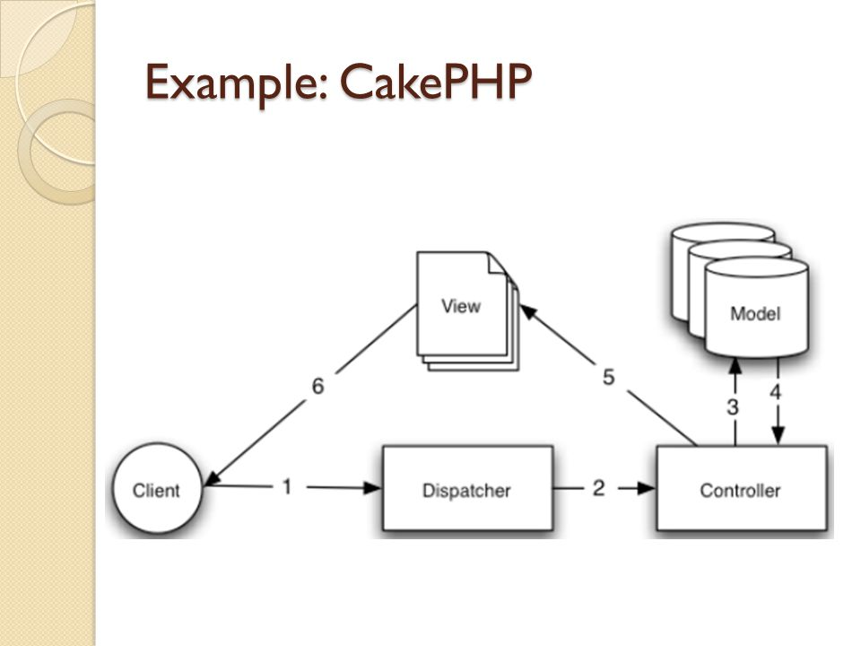 Example: CakePHP