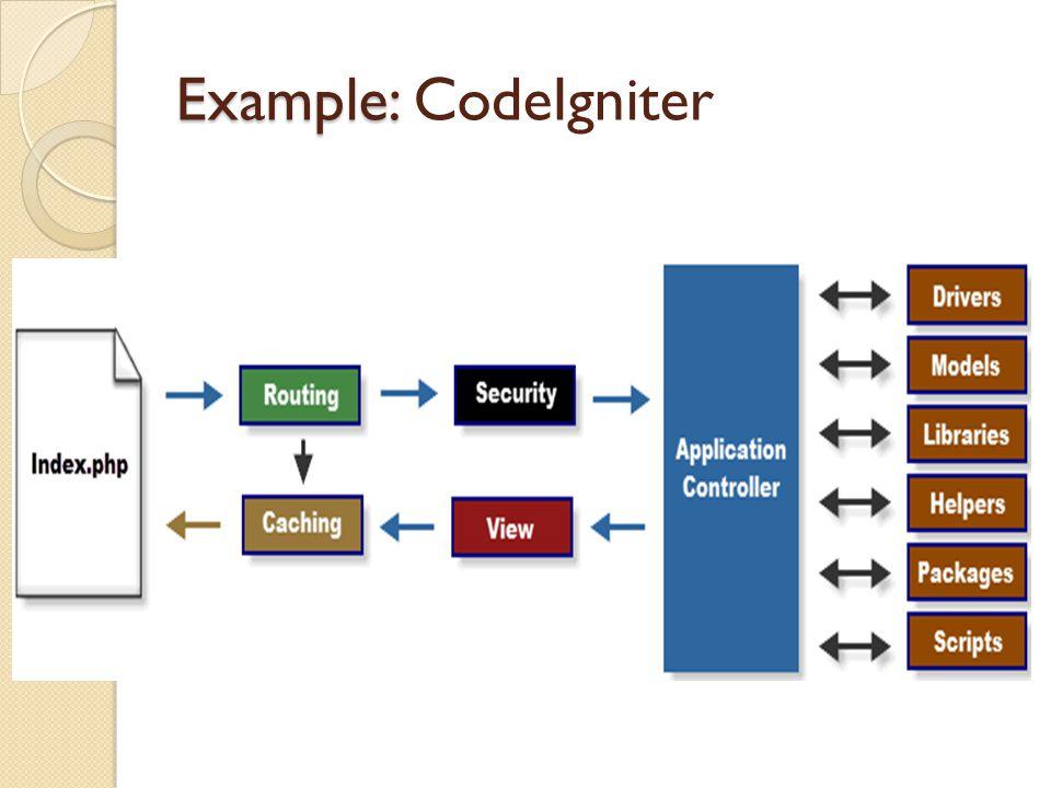 Example: Example: CodeIgniter