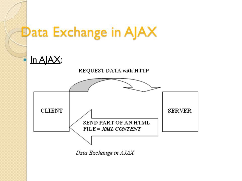 Data Exchange in AJAX In AJAX: