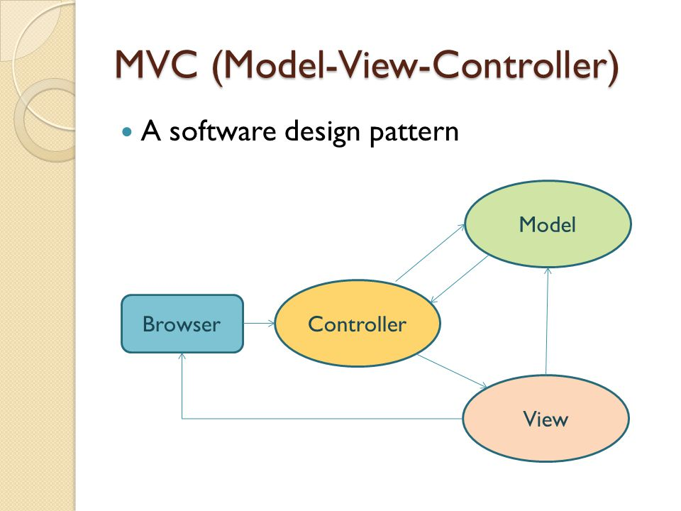 MVC (Model-View-Controller) A software design pattern Browser Controller Model View