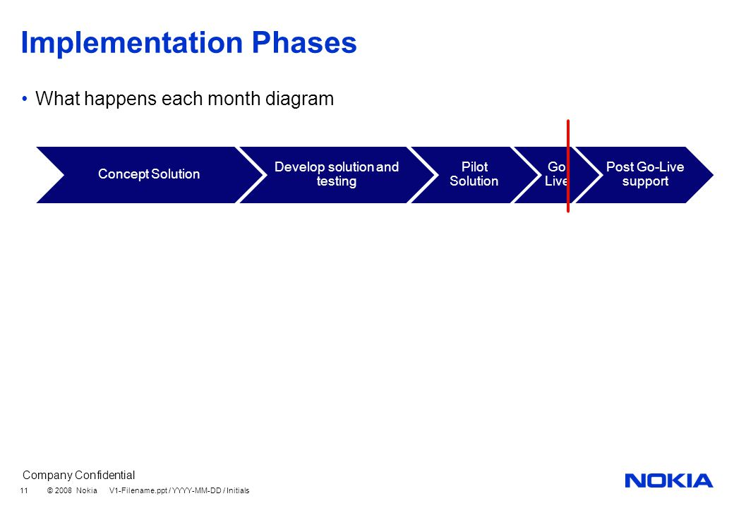 Company Confidential © 2008 Nokia V1-Filename.ppt / YYYY-MM-DD / Initials 11 Implementation Phases What happens each month diagram Concept Solution Develop solution and testing Pilot Solution Go Live Post Go-Live support
