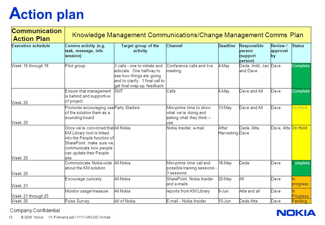 Company Confidential © 2008 Nokia V1-Filename.ppt / YYYY-MM-DD / Initials 12 A ction plan Communication Action Plan Knowledge Management Communications/Change Management Comms Plan Execution scheduleComms activity (e.g.