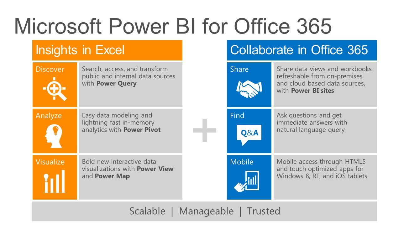 Microsoft Power BI for Office 365