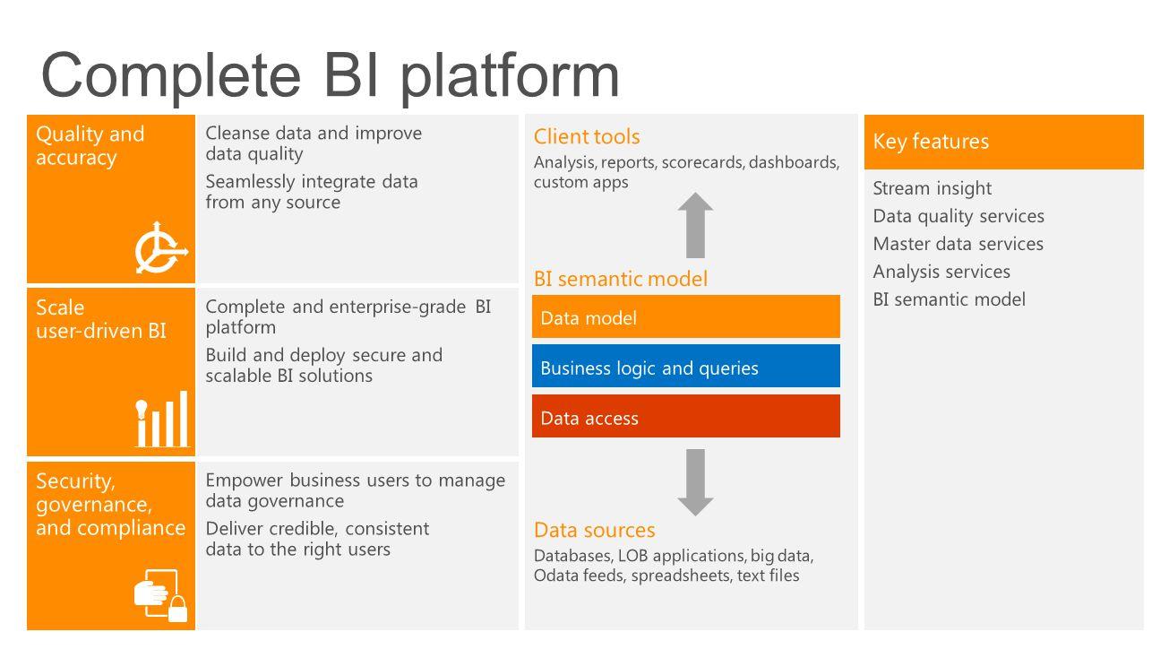 Complete BI platform