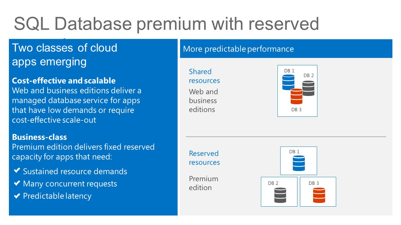 SQL Database premium with reserved capacity