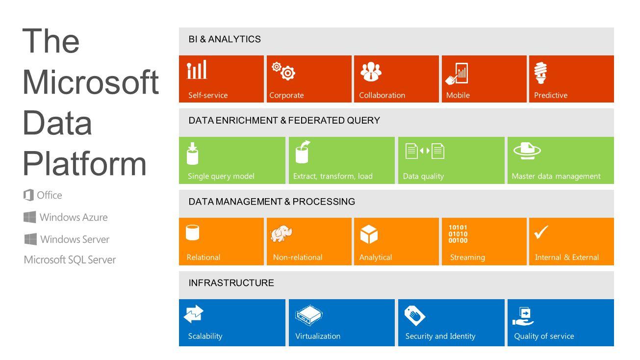 The Microsoft Data Platform