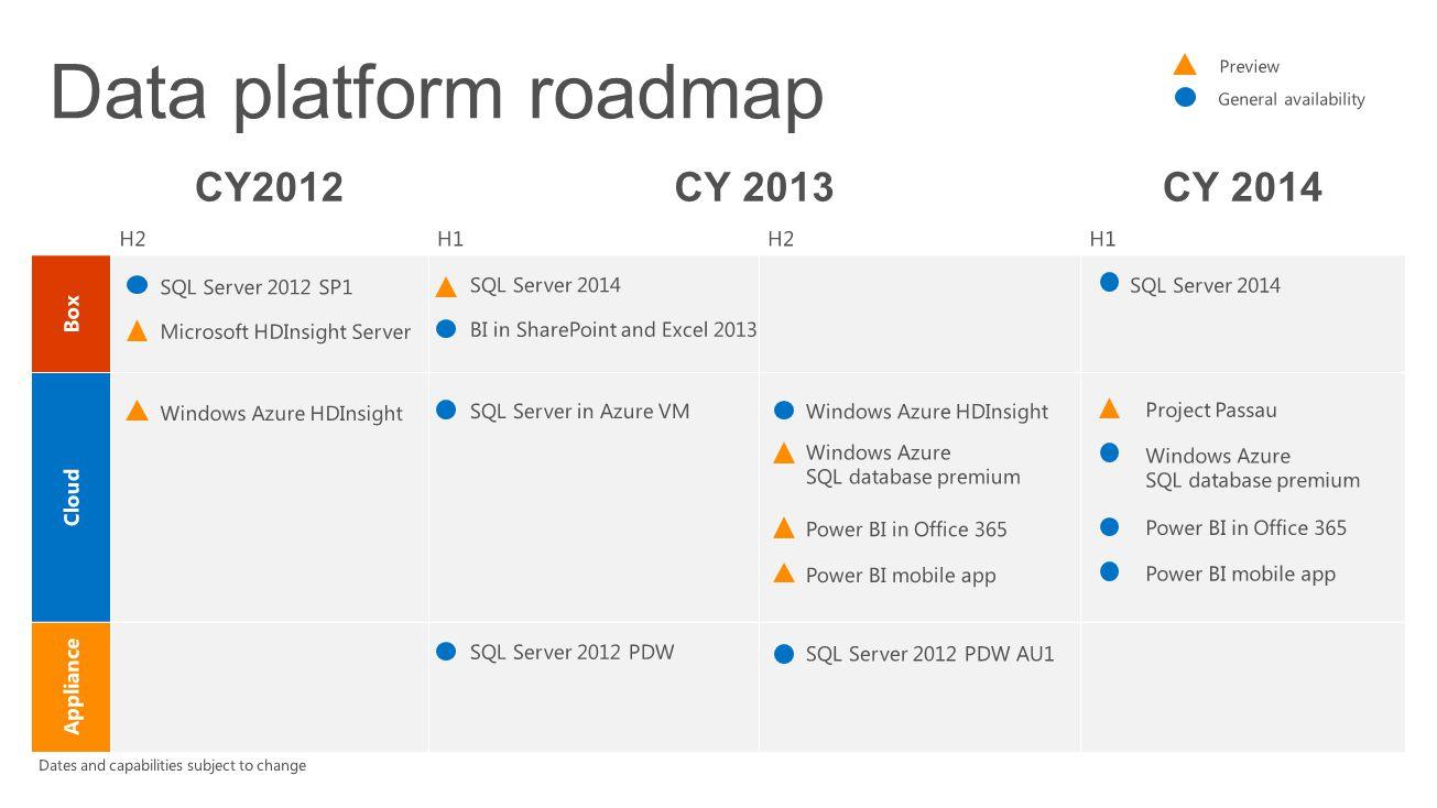 Data platform roadmap