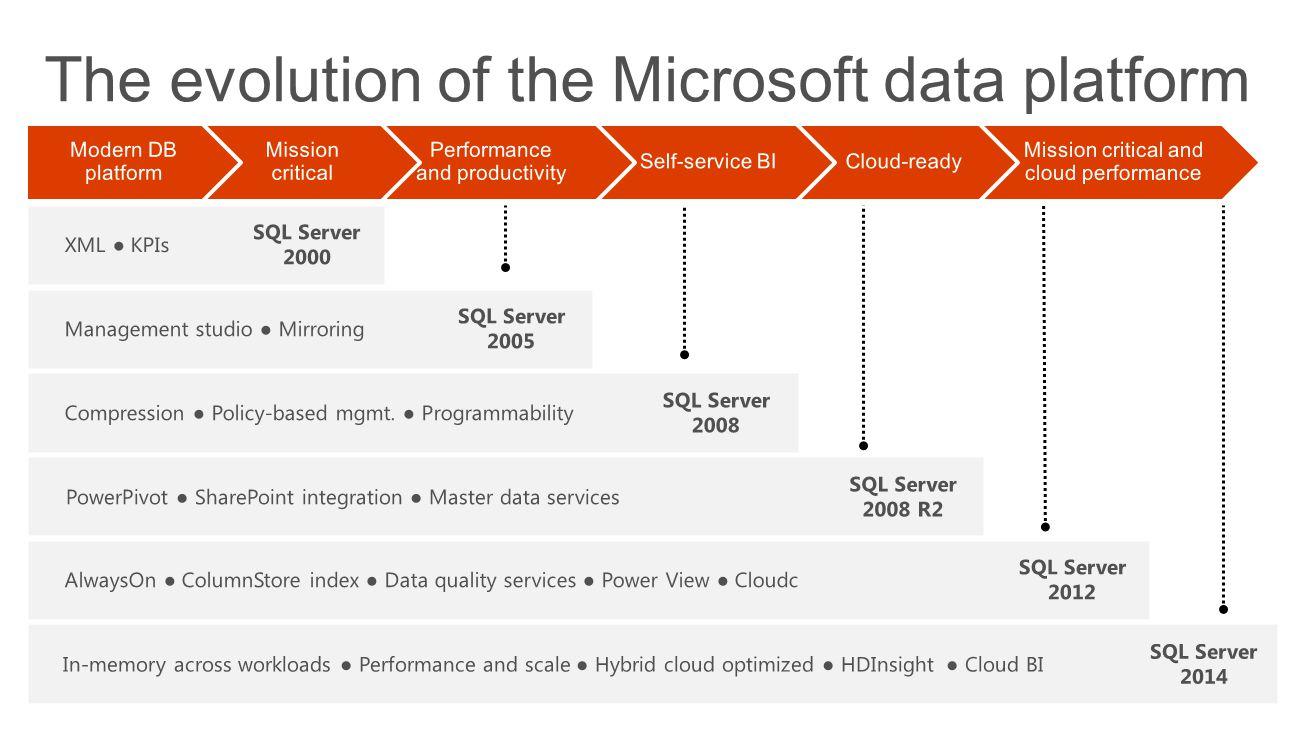 The evolution of the Microsoft data platform