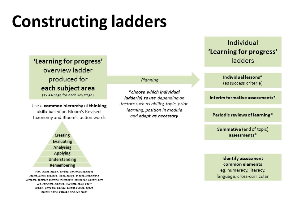 'Learning for progress' overview ladder produced for each subject area (1x A4 page for each key stage) Use a common hierarchy of thinking skills based