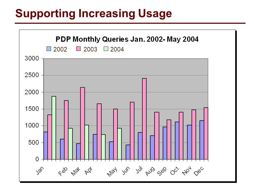 2002 2003 2004 Supporting Increasing Usage