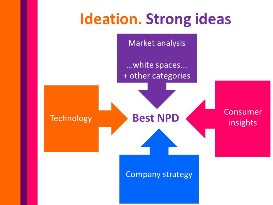 Ideation.Strong ideas Best NPD Market analysis...white spaces...