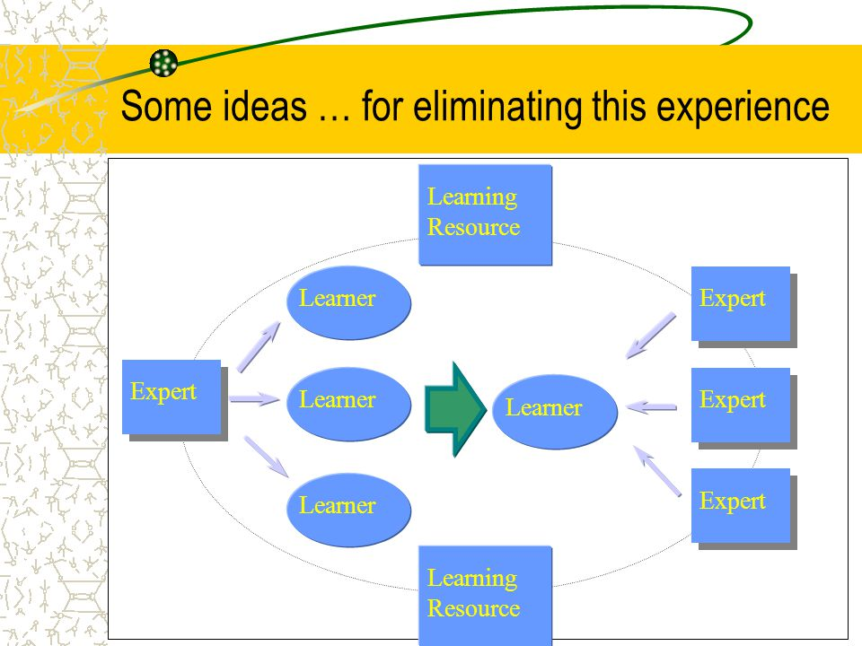 Some ideas … for eliminating this experience Learner Learning Resource Learner Expert