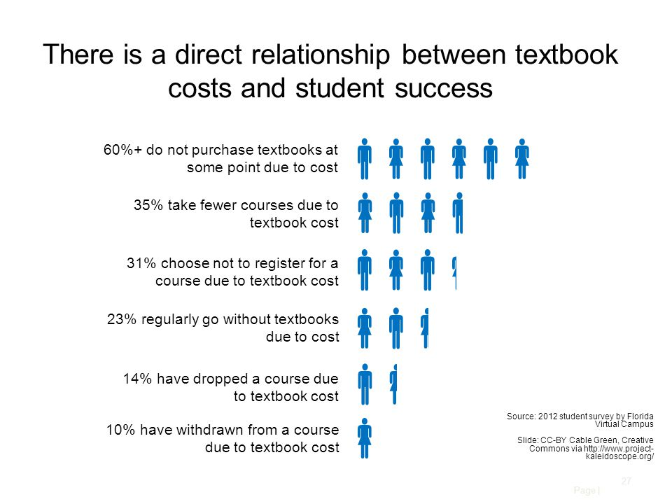 Page | 27 There is a direct relationship between textbook costs and student success       60%+ do not purchase textbooks at some point due to cost 35% take fewer courses due to textbook cost 31% choose not to register for a course due to textbook cost 23% regularly go without textbooks due to cost 14% have dropped a course due to textbook cost 10% have withdrawn from a course due to textbook cost Source: 2012 student survey by Florida Virtual Campus Slide: CC-BY Cable Green, Creative Commons via http://www.project- kaleidoscope.org/