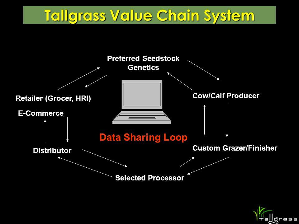 Tallgrass Value Chain System Preferred Seedstock Genetics Cow/Calf Producer Custom Grazer/Finisher Selected Processor Distributor Retailer (Grocer, HRI) E-Commerce Data Sharing Loop