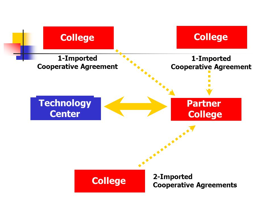 Technology Center College 1-Imported Cooperative Agreement College 2-Imported Cooperative Agreements Partner College College 1-Imported Cooperative Agreement
