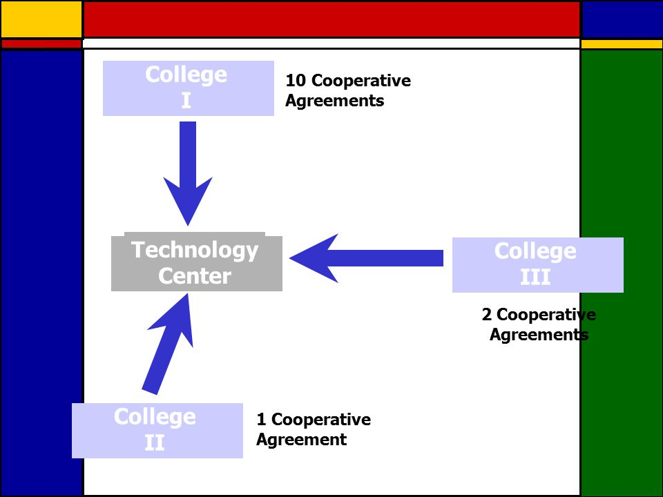 Technology Center College I 10 Cooperative Agreements College II 1 Cooperative Agreement College III 2 Cooperative Agreements