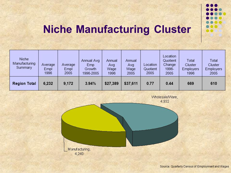 Niche Manufacturing Cluster Niche Manufacturing Summary Average Empl 1996 Average Empl 2005 Annual Avg Emp Growth 1996-2005 Annual Avg Wage 1996 Annual Avg Wage 2005 Location Quotient 2005 Location Quotient Change 1996- 2005 Total Cluster Employers 1996 Total Cluster Employers 2005 Region Total6,2329,1723.94%$27,389$37,6110.770.44669610 Source: Quarterly Census of Employment and Wages