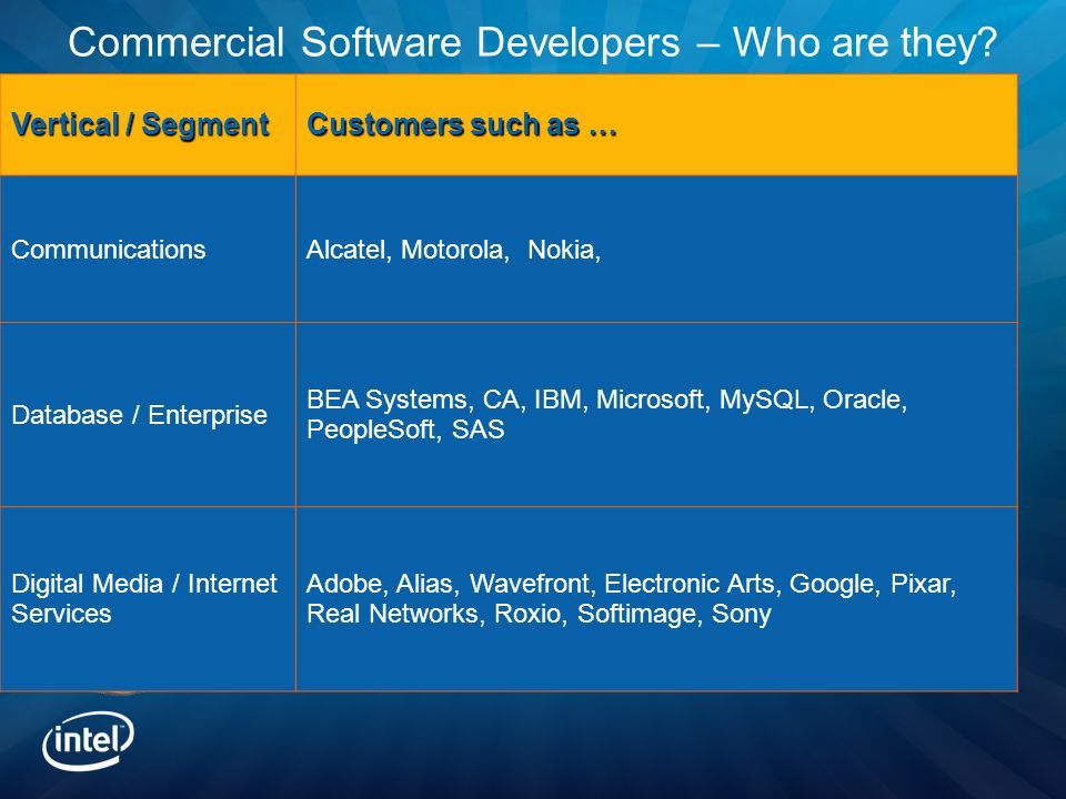 Commercial Software Developers – Who are they.