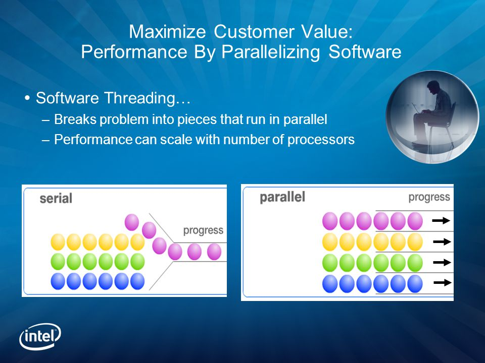 Maximize Customer Value: Performance By Parallelizing Software  Software Threading… –Breaks problem into pieces that run in parallel –Performance can scale with number of processors