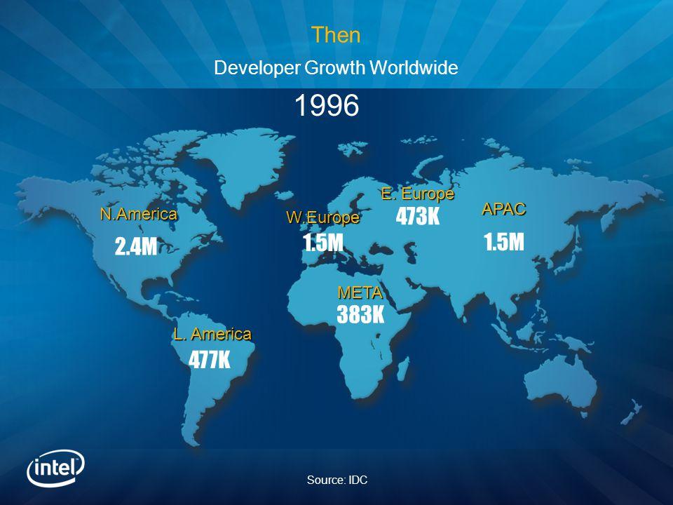 N.America 2.4M 477K 383K 1.5M 473K 1.5M 1996 L. America META W.Europe E.