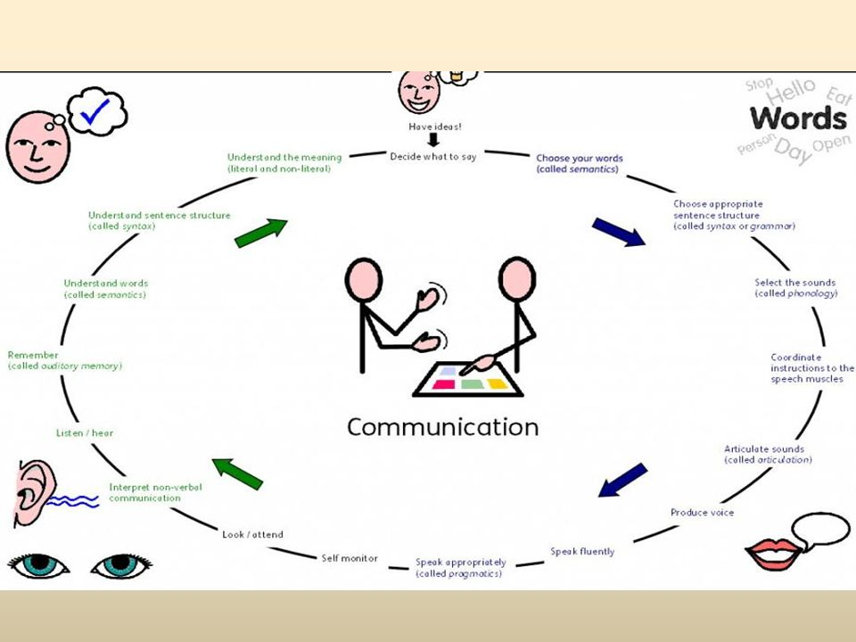 Why do we communicate.