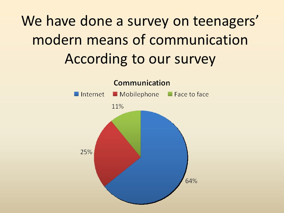 We have done a survey on teenagers' modern means of communication According to our survey