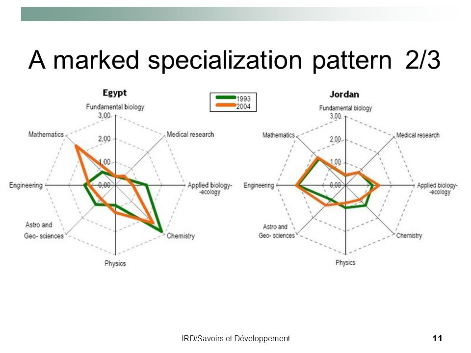 IRD/Savoirs et Développement11 A marked specialization pattern2/3