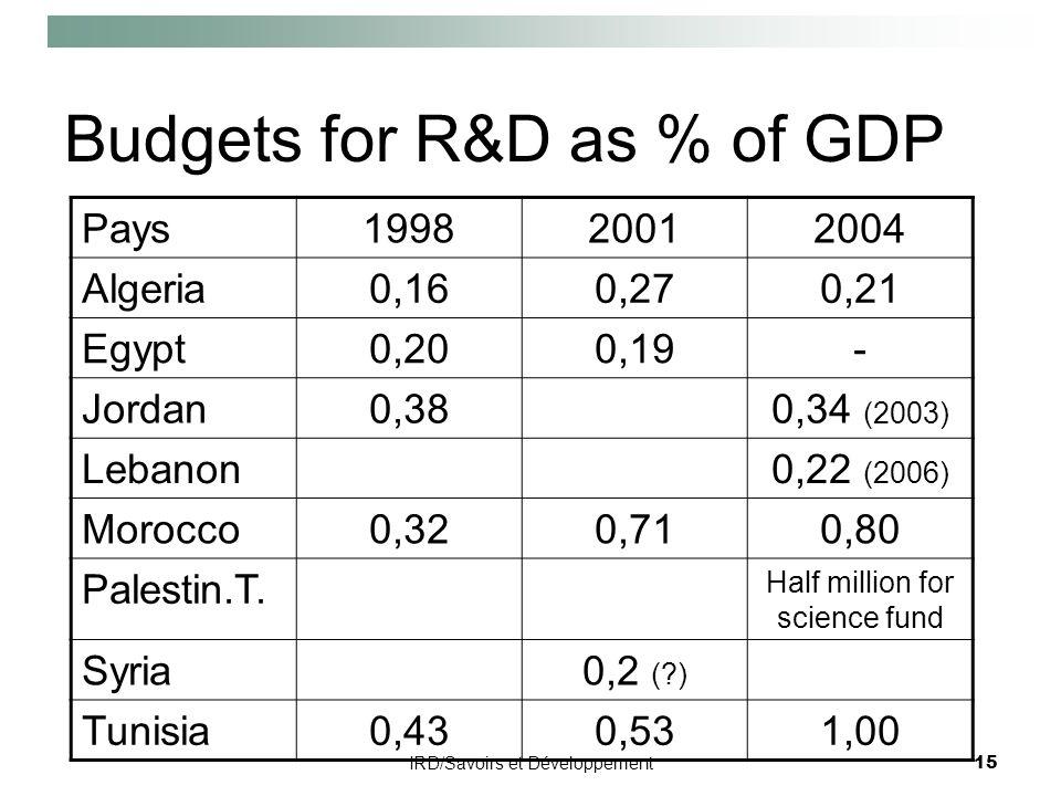 IRD/Savoirs et Développement15 Budgets for R&D as % of GDP Pays199820012004 Algeria0,160,270,21 Egypt0,200,19- Jordan0,380,34 (2003) Lebanon0,22 (2006) Morocco0,320,710,80 Palestin.T.