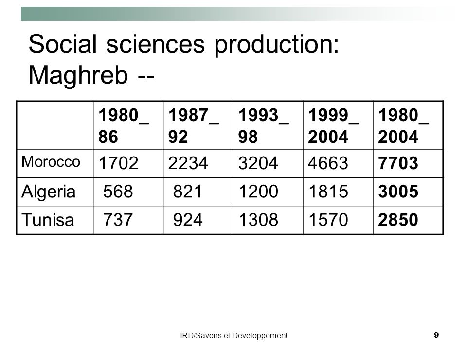 IRD/Savoirs et Développement9 Social sciences production: Maghreb -- 1980_ 86 1987_ 92 1993_ 98 1999_ 2004 1980_ 2004 Morocco 17022234320446637703 Alg