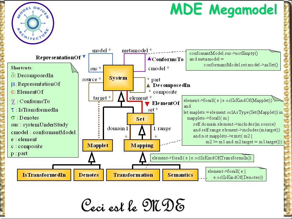 http://www-adele.imag.fr/~jmfarvreWCRE DELFT MMIV BC Ceci est le MDE MDE Megamodel MDE Megamodel