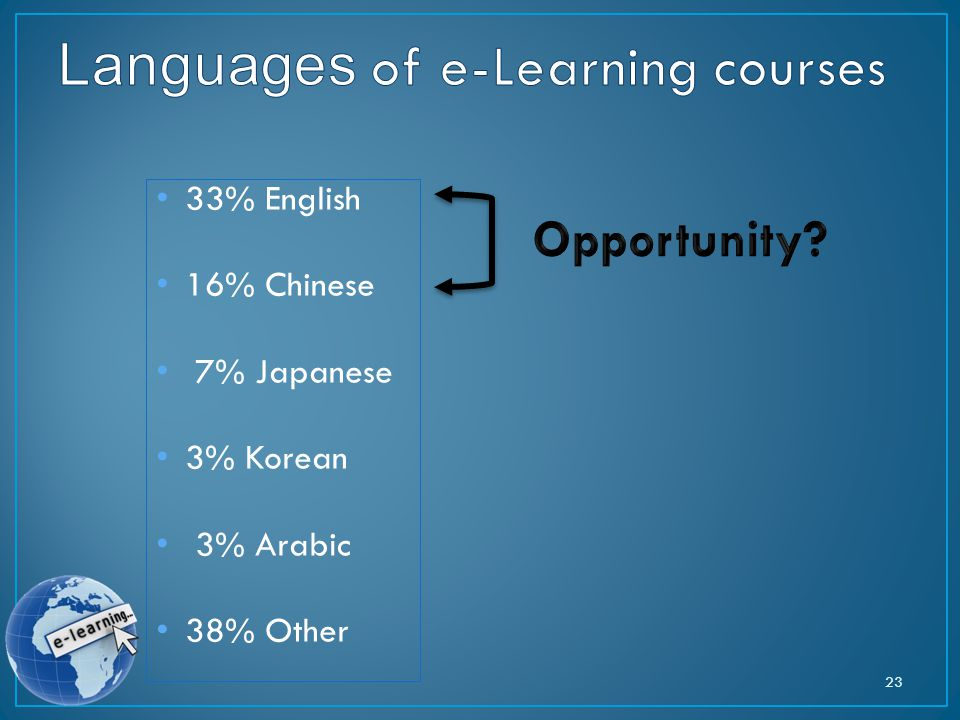 33% English 16% Chinese 7% Japanese 3% Korean 3% Arabic 38% Other 23