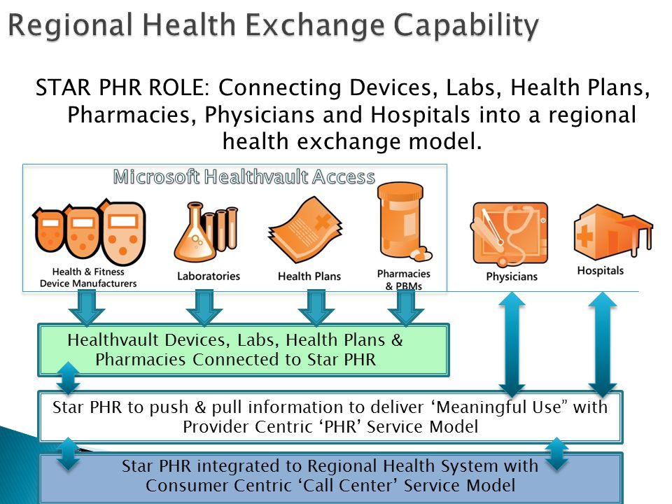 STAR PHR ROLE: Connecting Devices, Labs, Health Plans, Pharmacies, Physicians and Hospitals into a regional health exchange model.