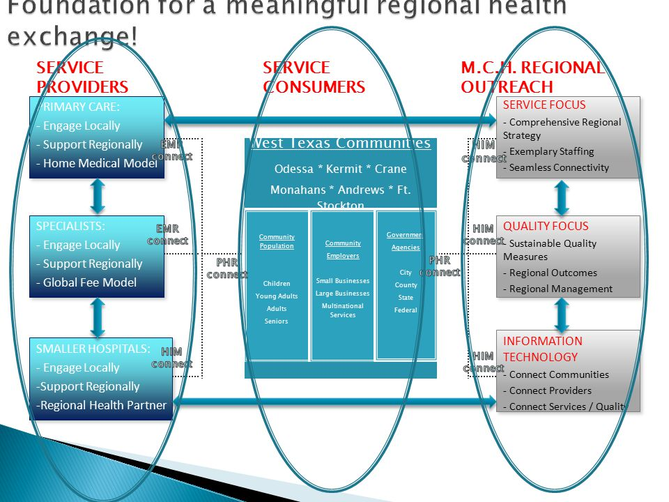SERVICE FOCUS - Comprehensive Regional Strategy - Exemplary Staffing - Seamless Connectivity QUALITY FOCUS - Sustainable Quality Measures - Regional Outcomes - Regional Management INFORMATION TECHNOLOGY - Connect Communities - Connect Providers - Connect Services / Quality PRIMARY CARE: - Engage Locally - Support Regionally - Home Medical Model SPECIALISTS: - Engage Locally - Support Regionally - Global Fee Model SMALLER HOSPITALS: - Engage Locally -Support Regionally -Regional Health Partner SERVICE PROVIDERS West Texas Communities Odessa * Kermit * Crane Monahans * Andrews * Ft.