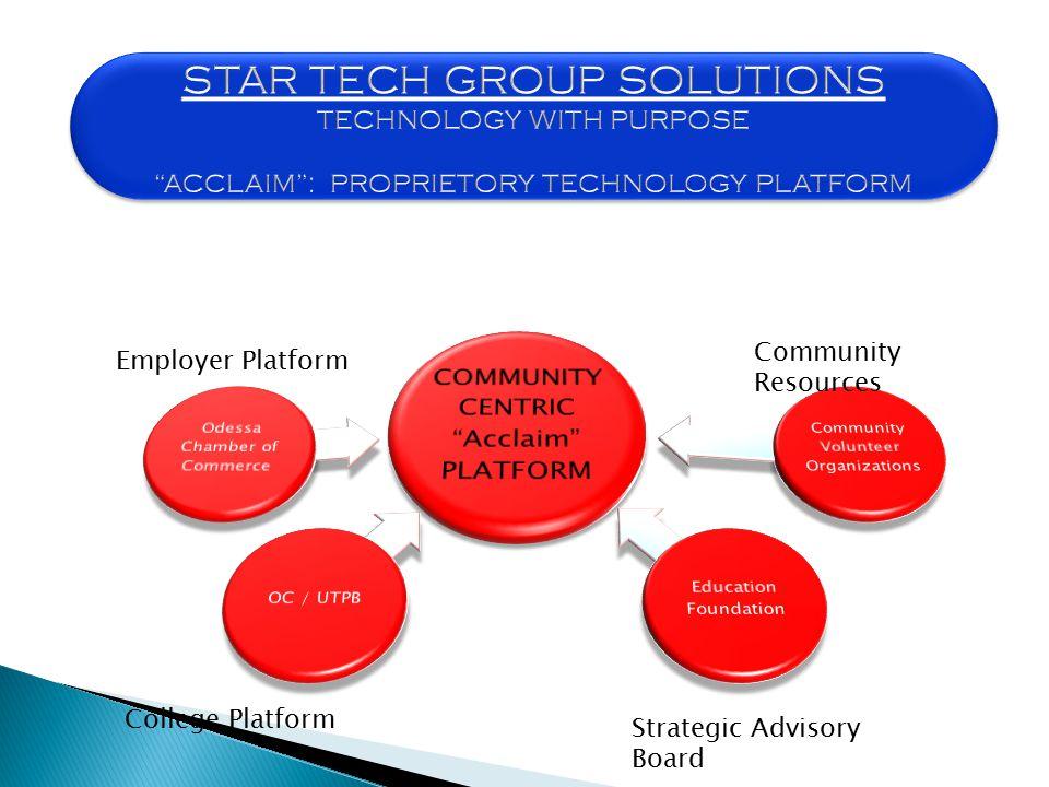 Employer Platform College Platform Strategic Advisory Board Community Resources