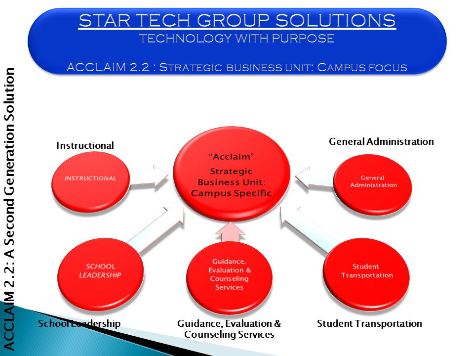 Instructional School LeadershipGuidance, Evaluation & Counseling Services Student Transportation General Administration ACCLAIM 2.2: A Second Generation Solution