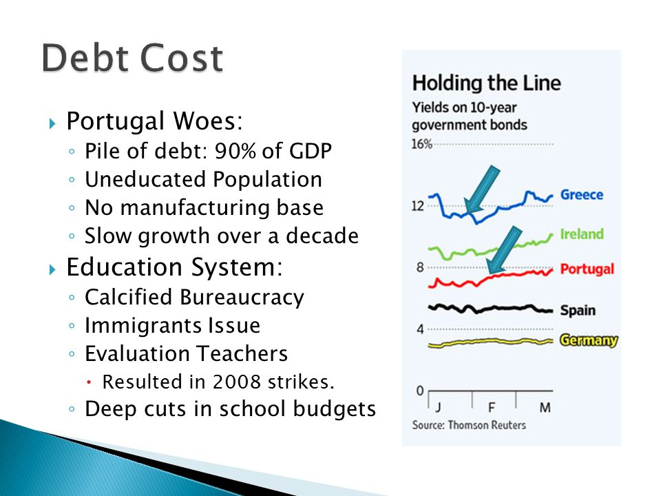  Portugal Woes: ◦ Pile of debt: 90% of GDP ◦ Uneducated Population ◦ No manufacturing base ◦ Slow growth over a decade  Education System: ◦ Calcified Bureaucracy ◦ Immigrants Issue ◦ Evaluation Teachers  Resulted in 2008 strikes.