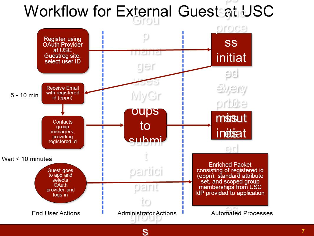 Workflow for External Guest at USC 7 Contacts group managers, providing registered id Grou p mana ger uses MyGr oups to submi t partici pant to group s GDS Grou ps Sync proce ss initiat ed every 10 minut es Enriched Packet consisting of registered id (eppn), standard attribute set, and scoped group memberships from USC IdP provided to application End User ActionsAdministrator ActionsAutomated Processes Register using OAuth Provider at USC Guestreg site, select user ID GDS Grou ps Sync proce ss initiat ed every 10 minut es Receive Email with registered id (eppn) Guest goes to app and selects OAuth provider and logs in Wait < 10 minutes 5 - 10 min