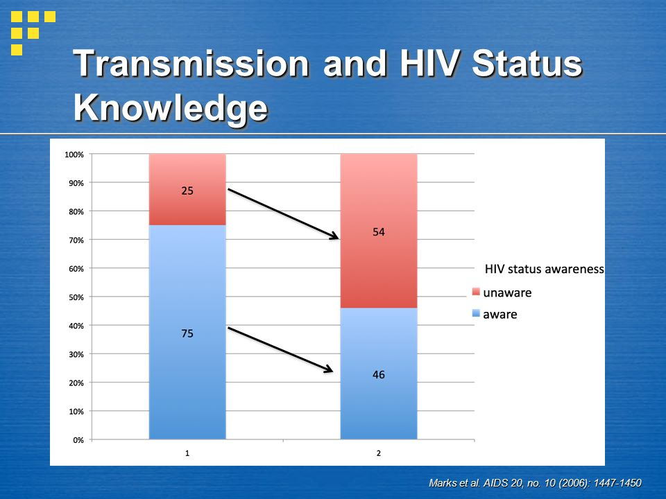 Marks et al. AIDS 20, no. 10 (2006): 1447-1450 Transmission and HIV Status Knowledge