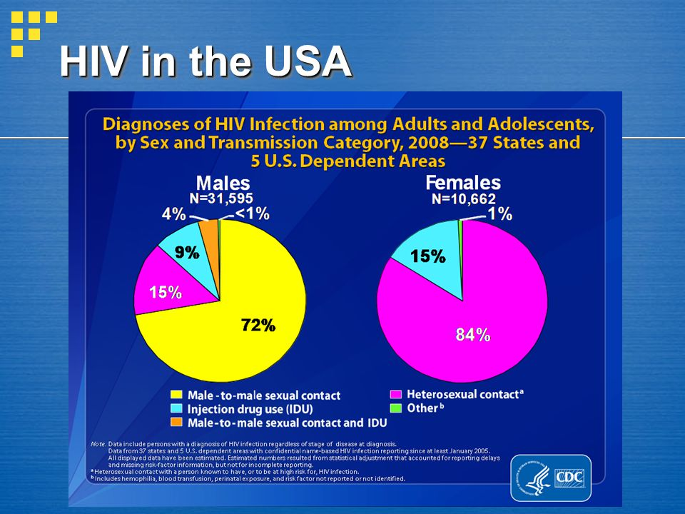 HIV in the USA